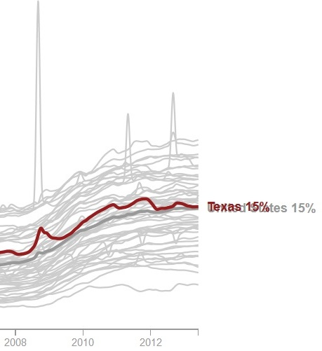 Food stamp growth 2008 2012