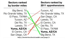 BorderSectors Ranked