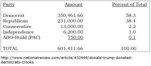 Trump - Donations chart - March 7 2016